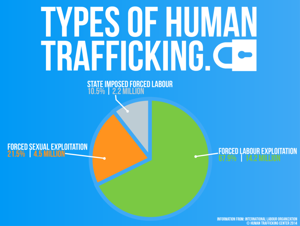 Image Credit: Human Trafficking Center